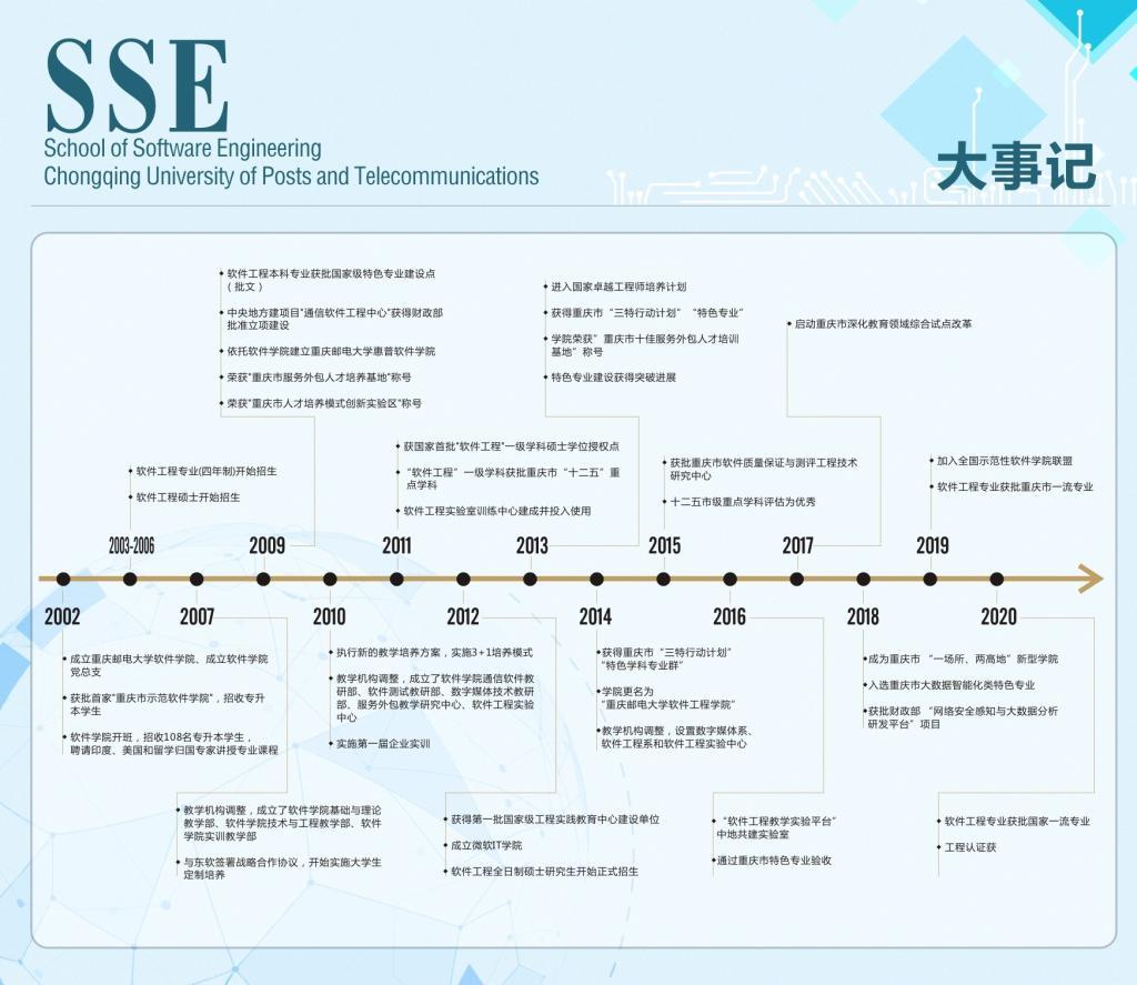 重邮研究生部_学院大事记-重庆邮电大学软件学院